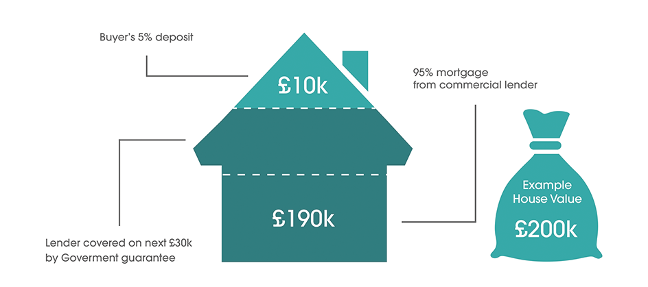 Help to buy 2 safeguard financial services for How does a mortgage work when building a home
